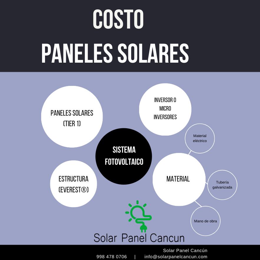 Costos paneles solares